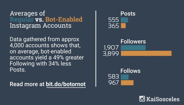 Average Post v Followers v Follows