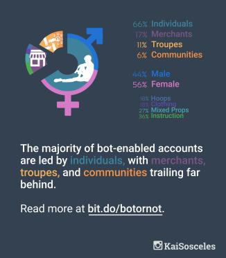 Botting by Category